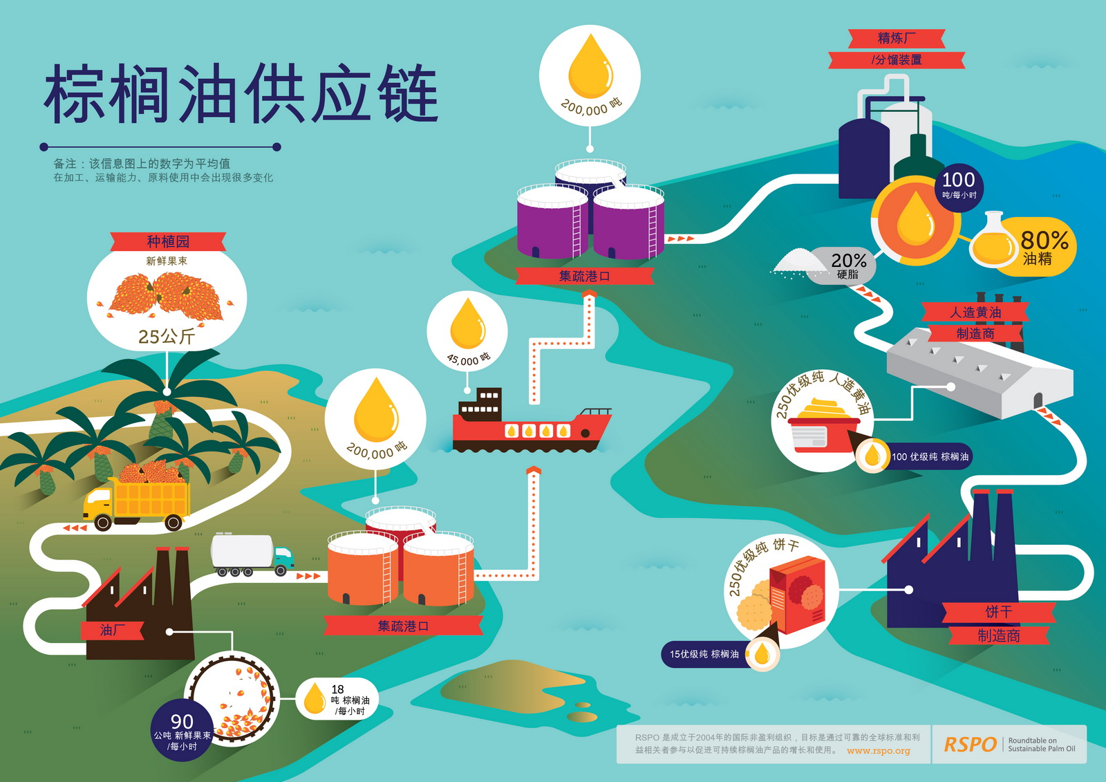 RSPO palm oil illustration