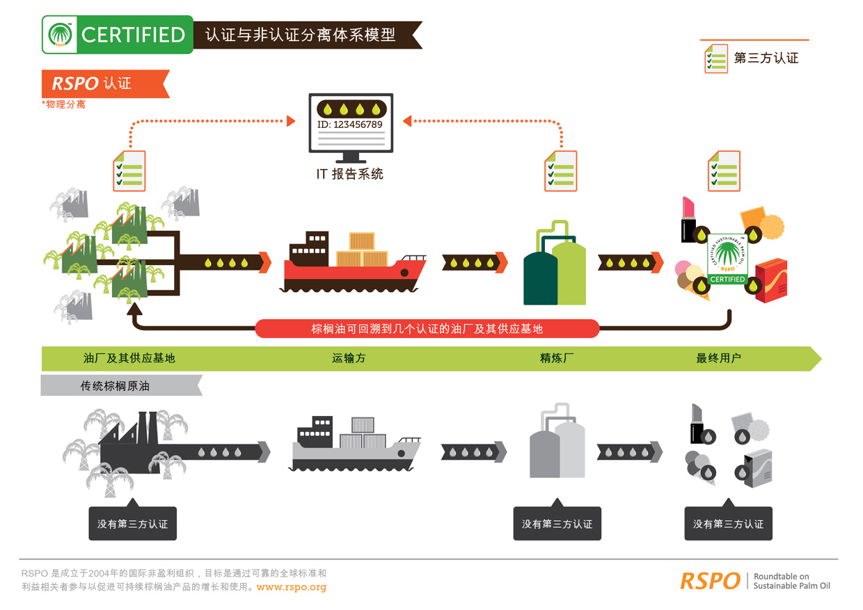 Segregated supply chain model